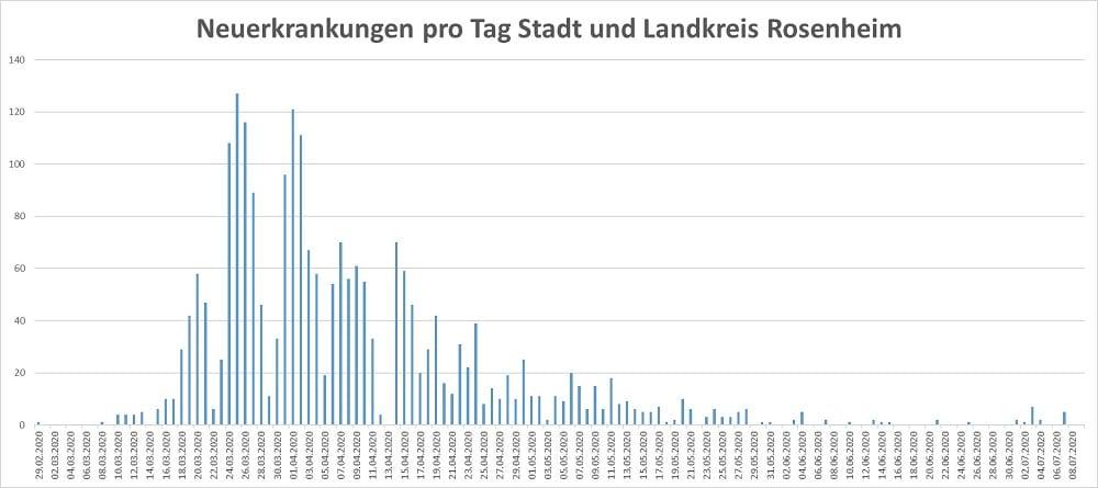 Coronavirus Neuerkrankungen pro Tag Stadt und Landkreis Stand 09.07.20 1000 - COVID-19