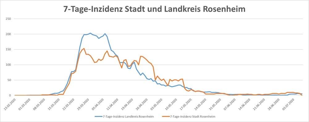 Coronavirus 7 Tage Inzidenz Stadt und Landkreis Stand 09.07.20 1000 - COVID-19