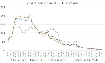 Coronavirus 7 Tages Inzidenz Stadt und Landkreis 04.06.20 450 - COVID-19