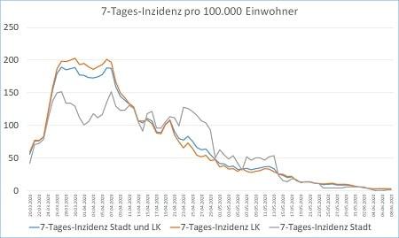 Coronavirus 7 Tages Inzidenz Stadt und Landkreis 09.06.20 450 - COVID-19