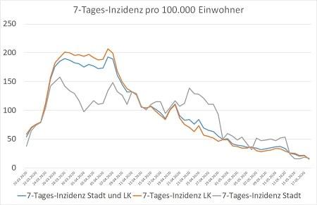 Coronavirus 7 Tages Inzidenz Stadt und Landkreis 17.05.20 450 - COVID-19