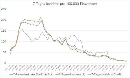 Coronavirus 7 Tages Inzidenz Stadt und Landkreis 25.05.20 450 - COVID-19