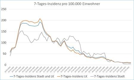 Coronavirus 7 Tages Inzidenz Stadt und Landkreis 29.05.20 450 - COVID-19