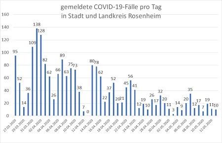Coronavirus COVID 19 Fälle in Stadt und Landkreis Rosenheim 13.05.20 450 - COVID-19