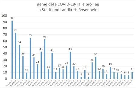 Coronavirus COVID 19 Fälle in Stadt und Landkreis Rosenheim 17.05.20 450 - COVID-19