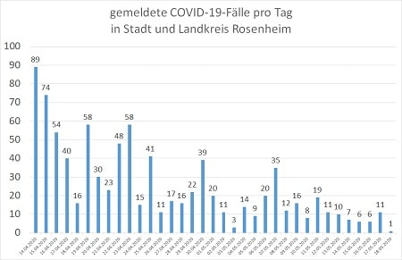 Coronavirus COVID 19 Fälle in Stadt und Landkreis Rosenheim 18.05.20 450 - COVID-19