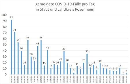 Coronavirus COVID 19 Fälle in Stadt und Landkreis Rosenheim 19.05.20 450 - COVID-19