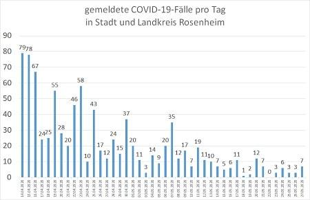Coronavirus COVID 19 Fälle in Stadt und Landkreis Rosenheim 27.05.20 450 - COVID-19