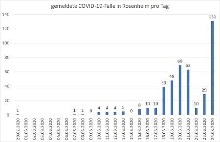 Coronavirus COVID 19 Fälle pro Tag 24.03.20 450 - COVID-19