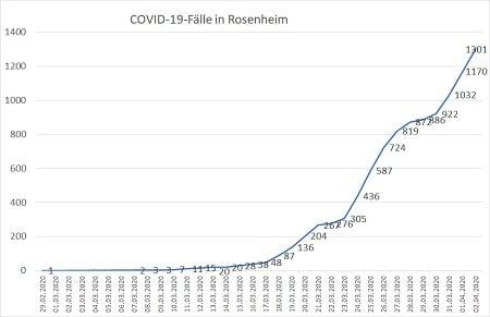 Coronavirus Fallzahlen 02.04.20 24 Uhr 450 - COVID-19