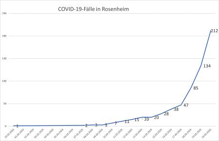 Coronavirus Fallzahlen 20.03.20 24 Uhr 450 - COVID-19