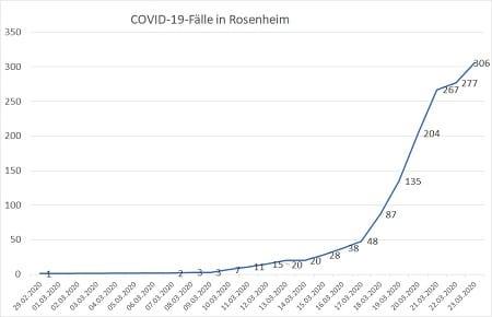 Coronavirus Fallzahlen 23.03.20 24 Uhr 450 - COVID-19
