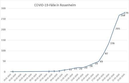 Coronavirus Fallzahlen 23 03 20 24 Uhr 450 - COVID-19