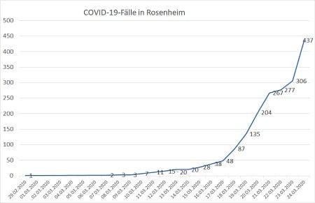 Coronavirus Fallzahlen 24.03.20 24 Uhr 450 - COVID-19