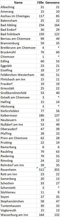 Coronavirus Fallzahlen Gemeinden 12.06.20 750 - COVID-19