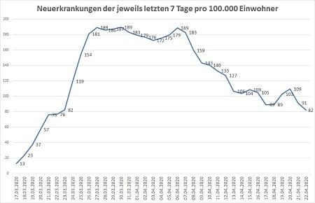 Coronavirus Neuerkrankungen der jeweils letzten 7 Tage pro 100000 Einwohner 22.04.20 450 - COVID-19