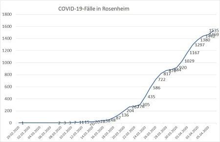 Covid Fallzahlen gesamt Stand 06.04.20 450 - COVID-19