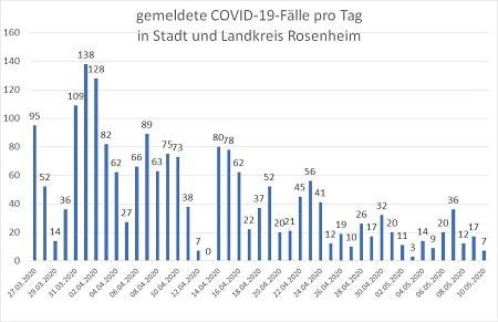 Covid Fallzahlen pro Tag Stand 10.05.20 24 Uhr 450 - COVID-19