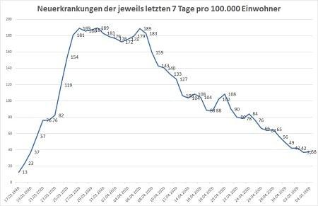 Covid Neuanmeldungen der letzten 7 Tage pro 100000 Einwohner Stand 04.05.20 24 Uhr 450 - COVID-19
