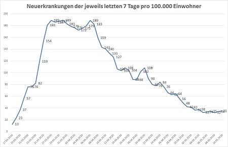 Covid Neuanmeldungen der letzten 7 Tage pro 100000 Einwohner Stand 10.05.20 24 Uhr 450 - COVID-19