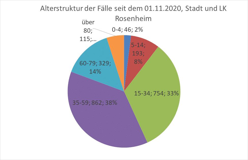 Grafik: Alterstruktur der Fälle in Stadt und Landkreis Rosenheim