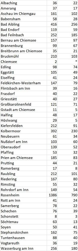 Grafik: Fallzahlen Gemeinden