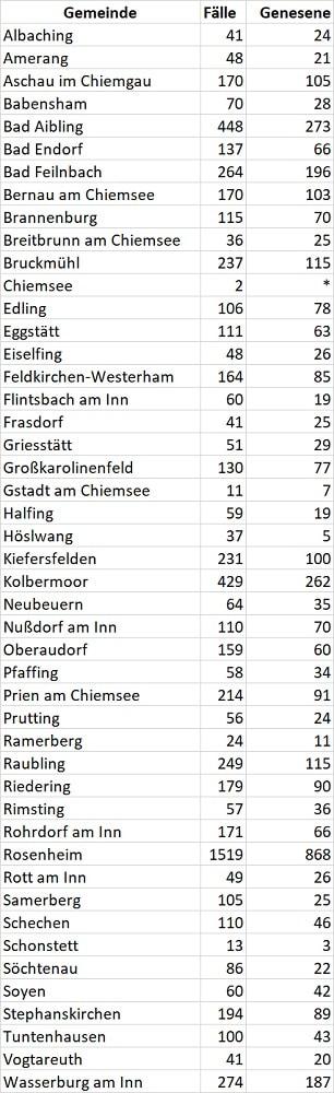 Grafik: Fallzahlen in den Gemeinden