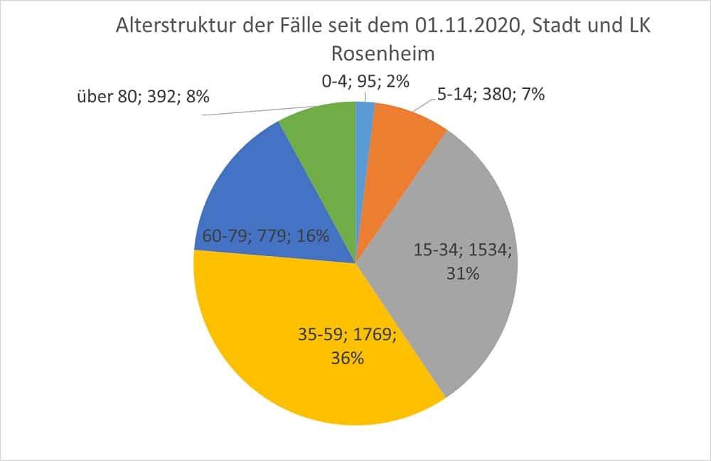 Grafik: Altersstruktur der Fälle seit November