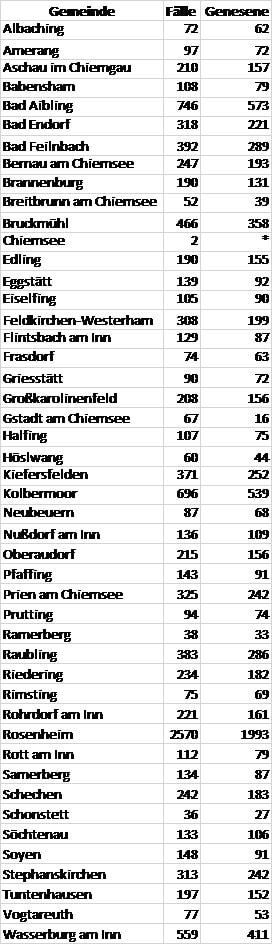 Coronavirus Fallzahlen Gemeinden Stand 15.01.21 - COVID-19-Lagebericht