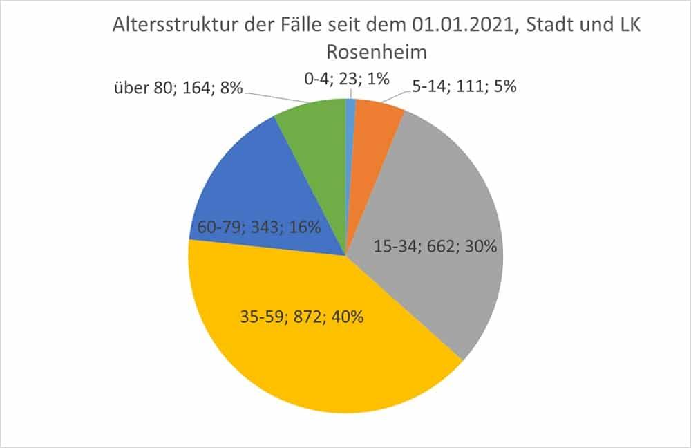 Grafik: Altersstruktur der Fälle seit Januar