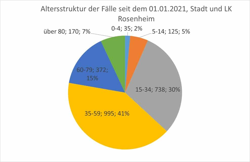 Grafik: Altersstruktur der Fälle seit Januar 2021