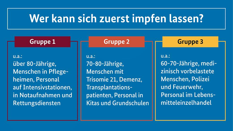 Bildquelle: Bundesregierung.de - Darstellung der Reihenfolge zur Corona Impfung
