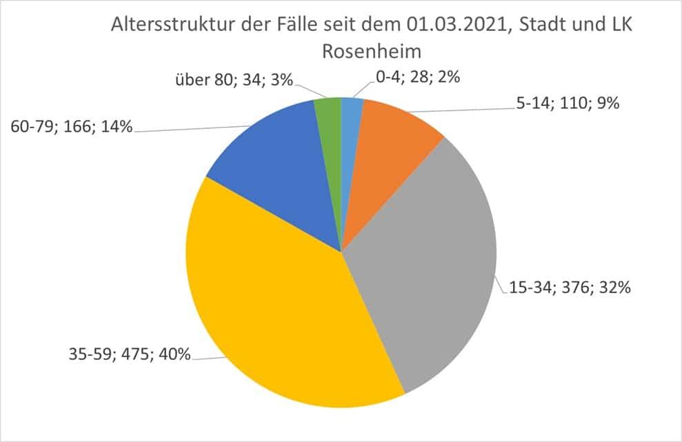 Grafik: Altersstruktur der Fälle seit März 2021