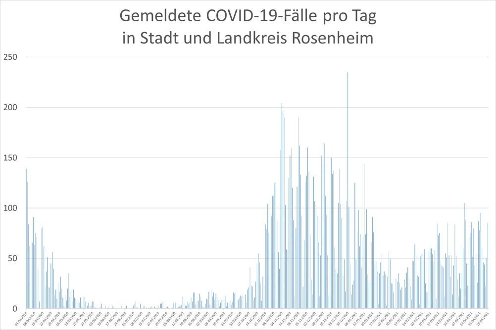 Grafik: Gemeldete COVID-19-Fälle pro Tag in Stadt und Landkreis Rosenheim
