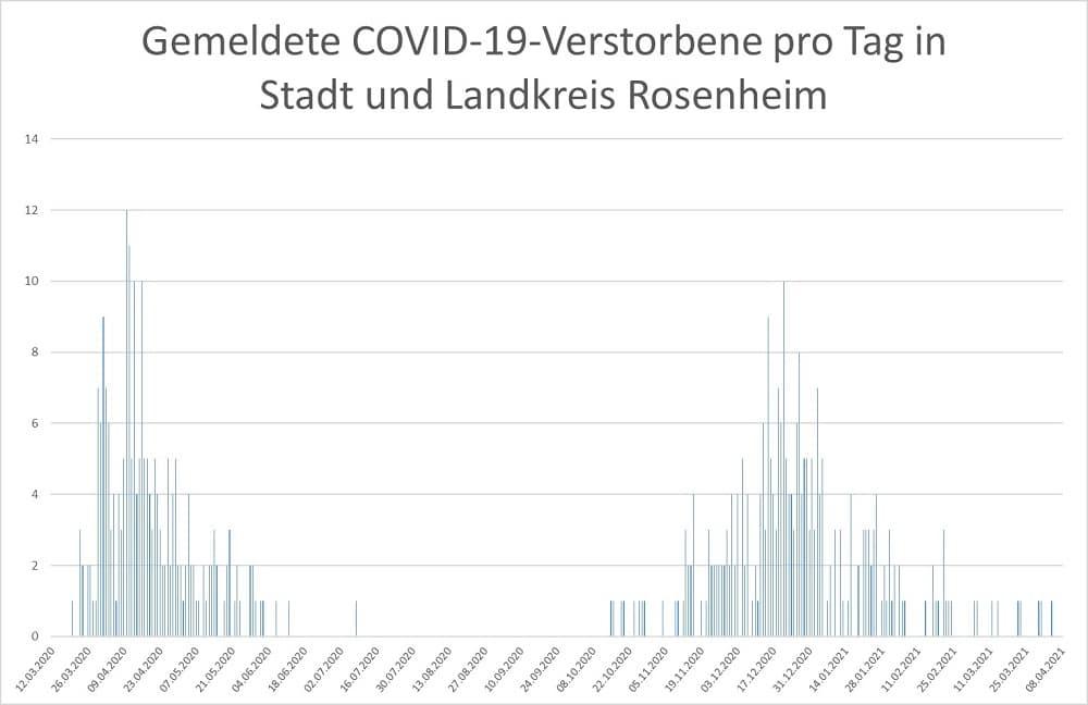 Coronavirus gemeldete COVID 19 Verstorbene pro Tag in Stadt und LK 08.04.21 - COVID-19