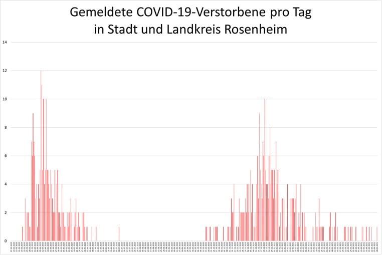 Grafik: Gemeldete COVID-19-Verstorbene pro Tag in Stadt und Landkreis Rosenheim