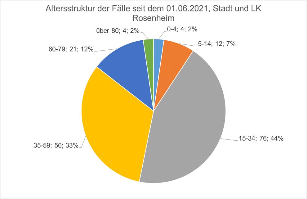 Altersstruktur der Fälle seit dem 01.06.2021
