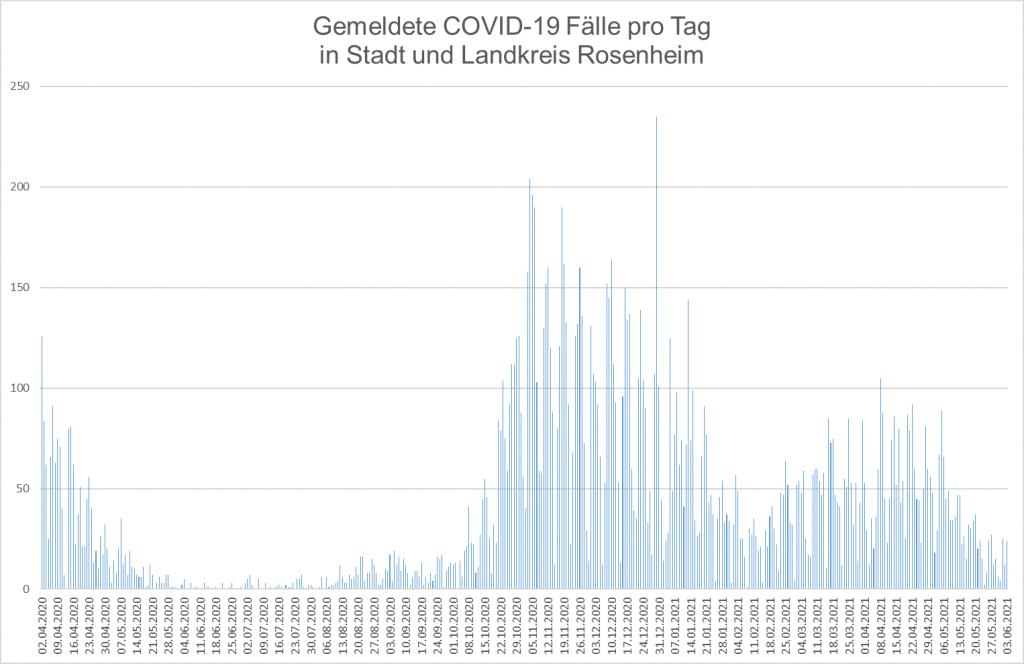 Gemeldete COVID-19 Fälle pro Tag in Stadt und Landkreis Rosenheim