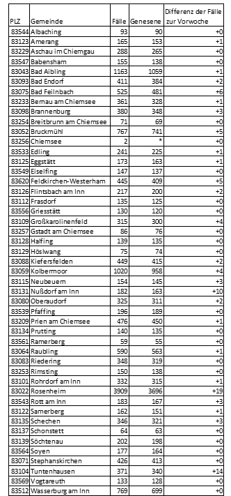 Grafik: Fallzahlen aus den Gemeinden