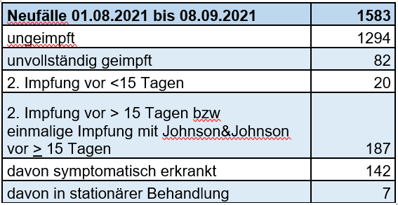 Übersicht über Infektionsumfeld und Testanlass für den Zeitraum 10. - 16.09.2021 (Tag nach letztem Wochenbericht bis Tag heutiger Wochenbericht) bei neu gemeldeten Fällen (Stand 16.09.2021 24 Uhr):