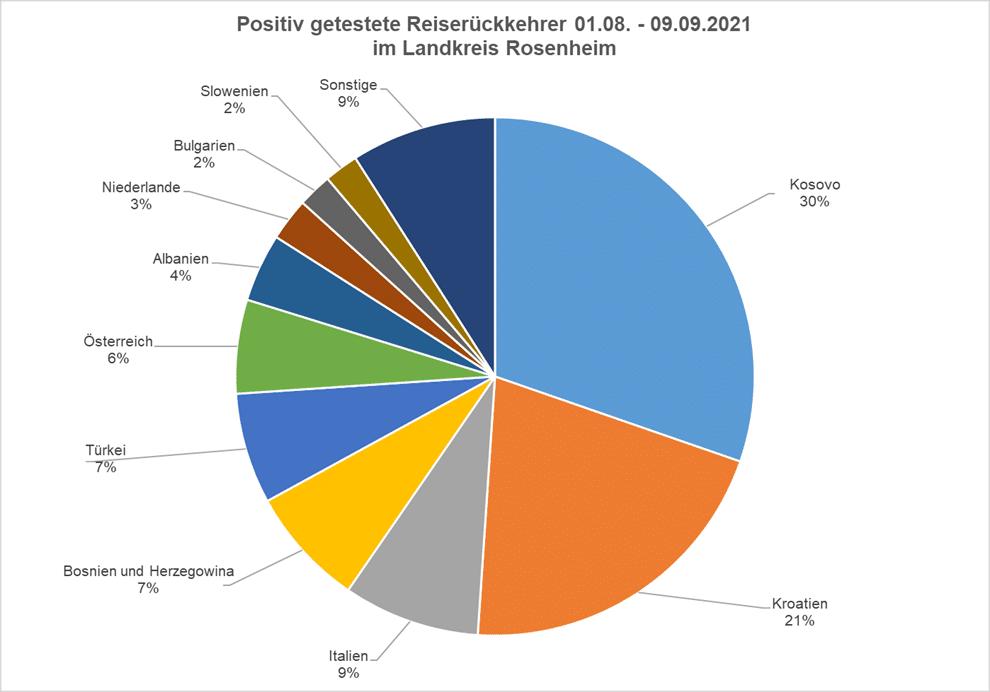 Positiv getestete Reiserückkehrer 01.08. - 09.09.21_09 im Landkreis Rosenheim