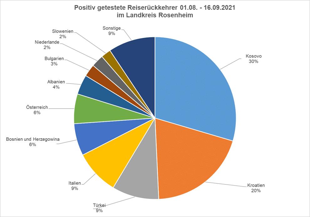 Positiv getestete Reiserückkerer 01.08.21 - 16.09.21 im LK Rosenheim