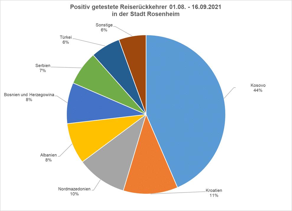 Positiv getestete Reiserückkehrer 01.08. - 16.09.21 in der Stadt Rosenheim