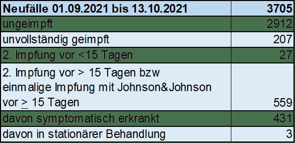 Neufälle seit 01.09.21 bis 13.10.21